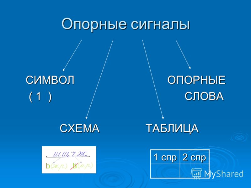 Опорные сигналы СИМВОЛ ОПОРНЫЕ ( 1 ) СЛОВА ( 1 ) СЛОВА СХЕМА ТАБЛИЦА СХЕМА ТАБЛИЦА 1 спр 2 спр