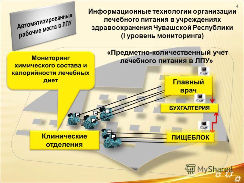 Информационные технологии организации лечебного питания в учреждениях здравоохранения Чувашской Республики (I уровень мониторинга) 4