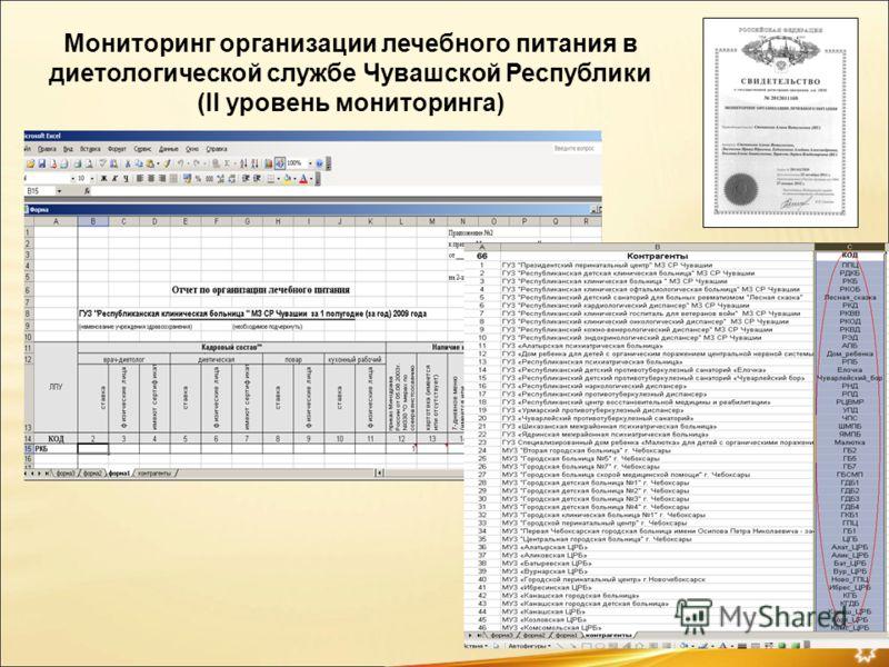 Мониторинг организации лечебного питания в диетологической службе Чувашской Республики (II уровень мониторинга)