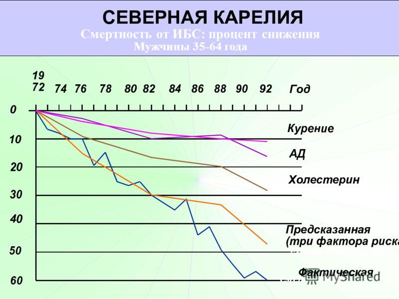 Смертность от ИБС: процент снижения смертность от ИБС Мужчины 35-64 года
