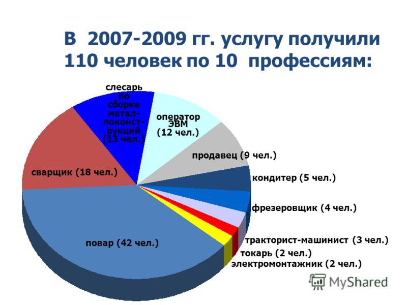В 2007-2009 гг. услугу получили 110 человек по 10 профессиям: повар (42 чел.) сварщик (18 чел.) слесарь по сборке метал- локонст- рукций (13 чел.) оператор ЭВМ (12 чел.) продавец (9 чел.) токарь (2 чел.) электромонтажник (2 чел.) фрезеровщик (4 чел.)