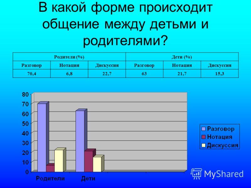 В какой форме происходит общение между детьми и родителями? Родители (%)Дети (%) РазговорНотацияДискуссияРазговорНотацияДискуссия 70,46,822,76321,715,3