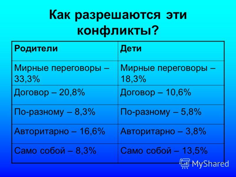 Как разрешаются эти конфликты? РодителиДети Мирные переговоры – 33,3% Мирные переговоры – 18,3% Договор – 20,8%Договор – 10,6% По-разному – 8,3%По-разному – 5,8% Авторитарно – 16,6%Авторитарно – 3,8% Само собой – 8,3%Само собой – 13,5%