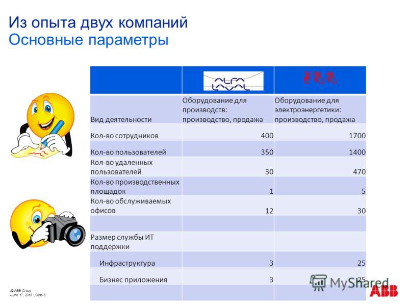 © ABB Group June 17, 2013 | Slide 3 Из опыта двух компаний ABB Вид деятельности Оборудование для производств: производство, продажа Оборудование для электроэнергетики: производство, продажа Кол-во сотрудников4001700 Кол-во пользователей3501400 Кол-во