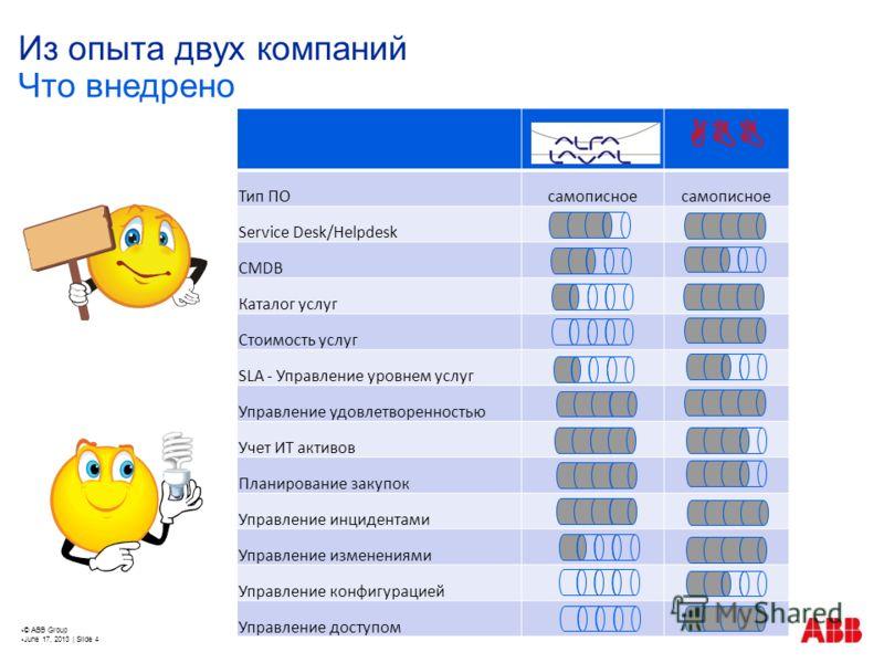 © ABB Group June 17, 2013 | Slide 4 Из опыта двух компаний ABB Тип ПОсамописное Service Desk/Helpdesk CMDB Каталог услуг Стоимость услуг SLA - Управление уровнем услуг Управление удовлетворенностью Учет ИТ активов Планирование закупок Управление инци