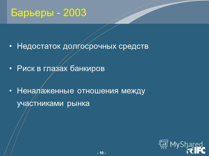 - 10 - Барьеры - 2003 Недостаток долгосрочных средств Риск в глазах банкиров Неналаженные отношения между участниками рынка