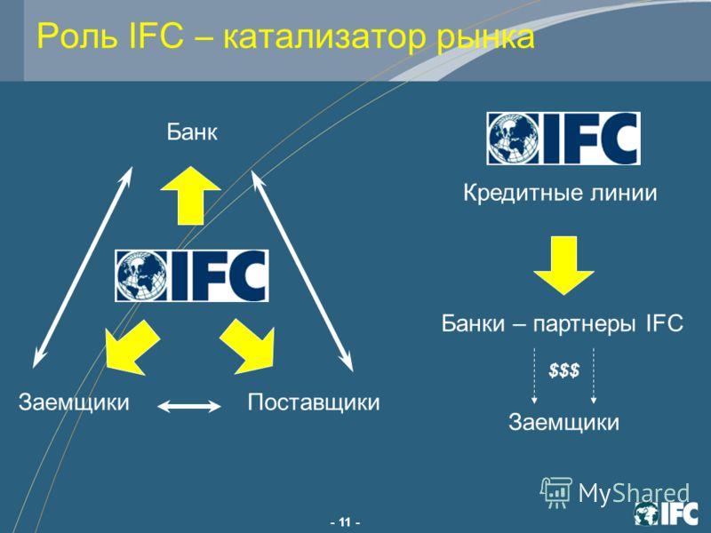 - 11 - Роль IFC – катализатор рынка Банк ЗаемщикиПоставщики Заемщики Кредитные линии $$$ Банки – партнеры IFC