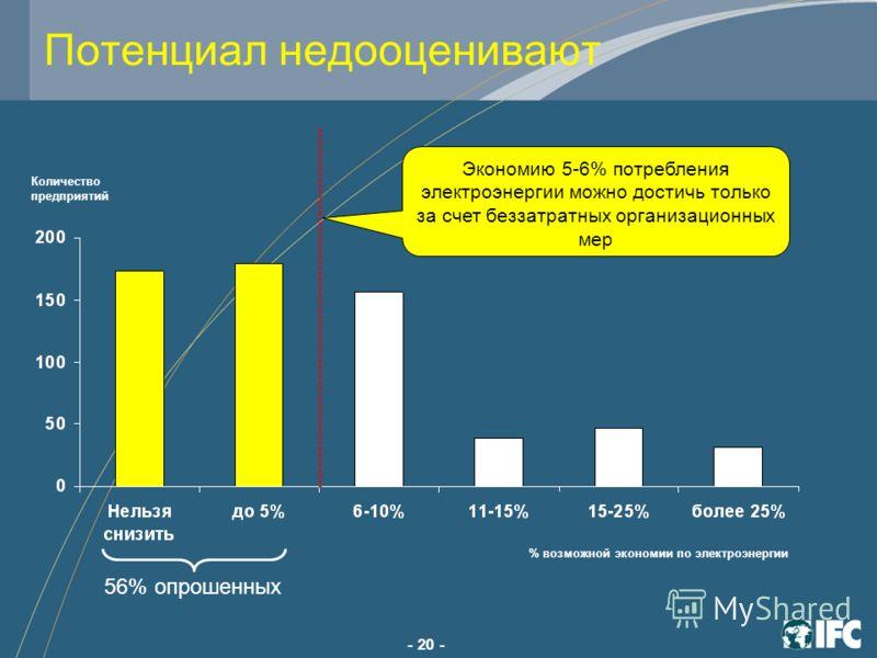 - 20 - П отенциал н едооценивают Экономию 5-6% потребления электроэнергии можно достичь только за счет беззатратных организационных мер Количество предприятий % возможной экономии по электроэнергии 56% опрошенных