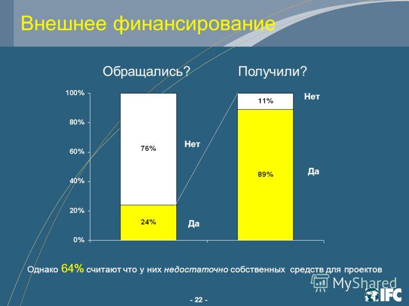 - 22 - Обращались?Получили? Да Нет Да Нет Внешнее финансирование Однако 64% считают что у них недостаточно собственных средств для проектов