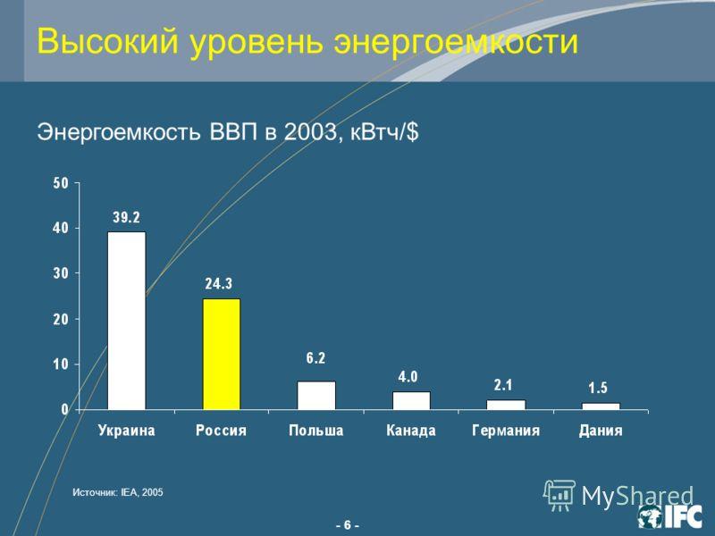 - 6 - Высокий уровень энергоемкости Энергоемкость ВВП в 2003, кВтч/$ Источник: IEA, 2005