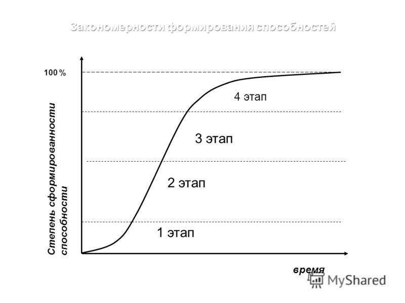 Закономерности формирования способностей Степень сформированности способности время 1 этап 2 этап 4 этап 3 этап 100 %
