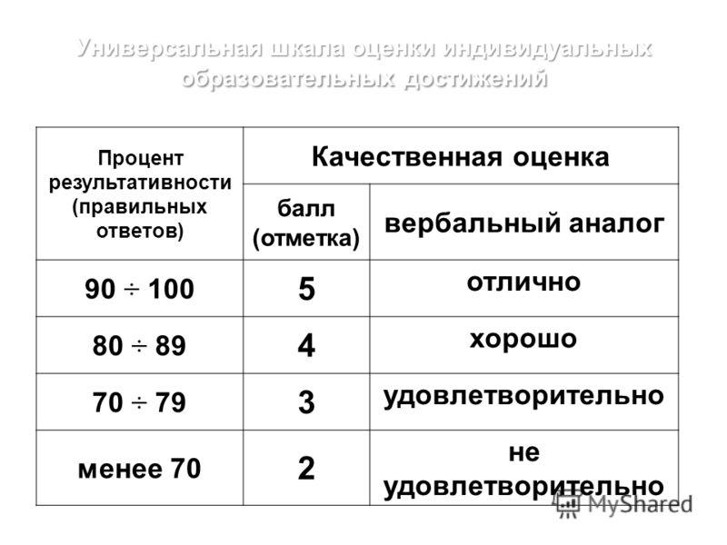 Универсальная шкала оценки индивидуальных образовательных достижений Процент результативности (правильных ответов) Качественная оценка балл (отметка) вербальный аналог 90 ÷ 100 5 отлично 80 ÷ 89 4 хорошо 70 ÷ 79 3 удовлетворительно менее 70 2 не удов