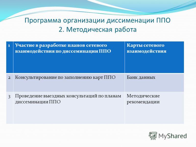 Программа организации диссименации ППО 2. Методическая работа 1Участие в разработке планов сетевого взаимодействия по диссеминации ППО Карты сетевого взаимодействия 2Консультирование по заполнению карт ППОБанк данных 3Проведение выездных консультаций