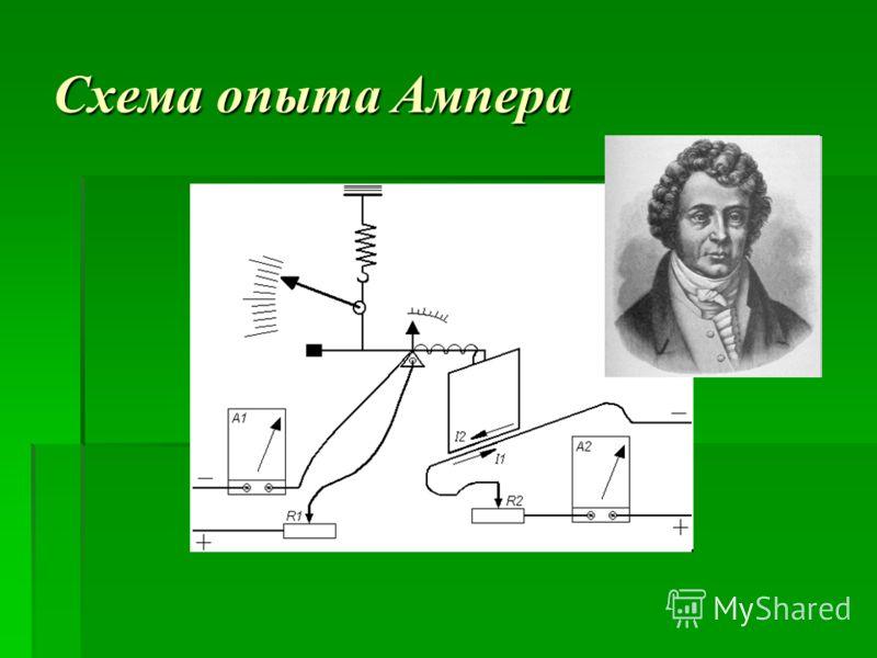 Схема опыта Ампера