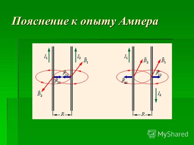 Пояснение к опыту Ампера