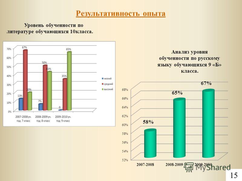 Результативность опыта 15 Уровень обученности по литературе обучающихся 10класса. Анализ уровня обученности по русскому языку обучающихся 9 «Б» класса.