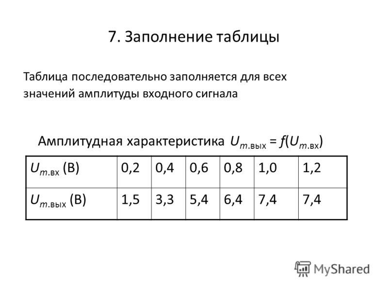 7. Заполнение таблицы Таблица последовательно заполняется для всех значений амплитуды входного сигнала Амплитудная характеристика U m.вых = f(U m.вх ) U m.вх (В)0,20,40,60,81,01,2 U m.вых (В)1,53,35,46,46,47,47,47,47,4