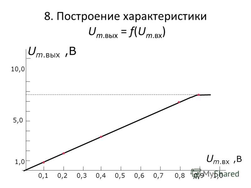 8. Построение характеристики U m.вых = f(U m.вх ) U m.вых,В U m.вх,В 10,0 5,0 1,0 0,1 0,2 0,3 0,4 0,5 0,6 0,7 0,8 0,9 1,0