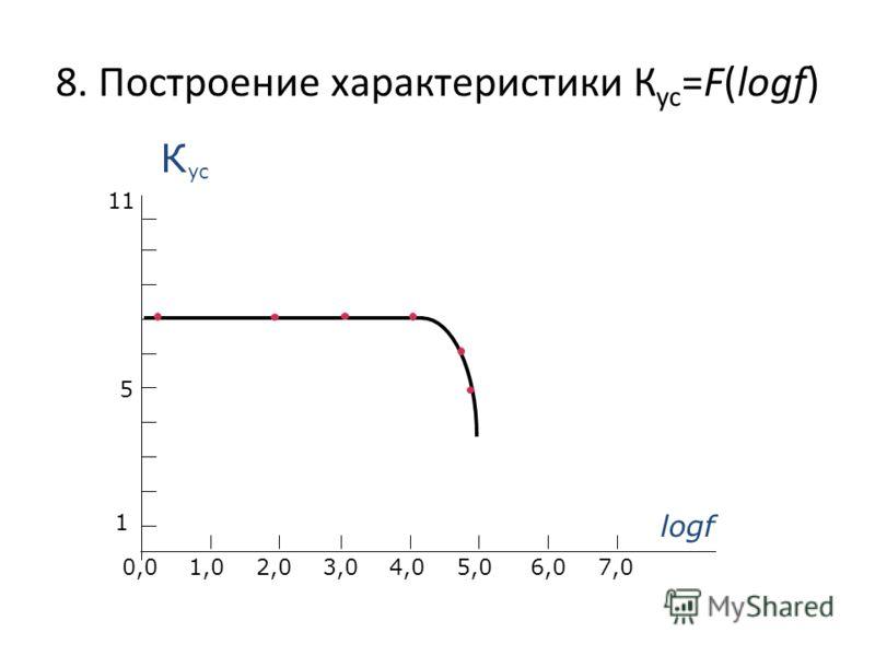 8. Построение характеристики К ус =F(lоgf) lоgf К ус 1 5 0,0 1,0 2,0 3,0 4,0 5,0 6,0 7,0 1