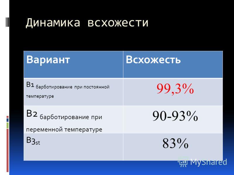 Динамика всхожести ВариантВсхожесть В1 барботирование при постоянной температуре 99,3% В2 барботирование при переменной температуре 90-93% В3 st 83%