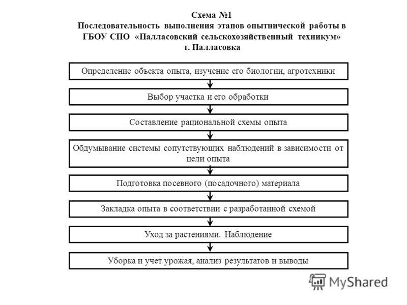 Схема 1 Последовательность выполнения этапов опытнической работы в ГБОУ СПО «Палласовский сельскохозяйственный техникум» г. Палласовка Определение объекта опыта, изучение его биологии, агротехники Выбор участка и его обработки Составление рационально