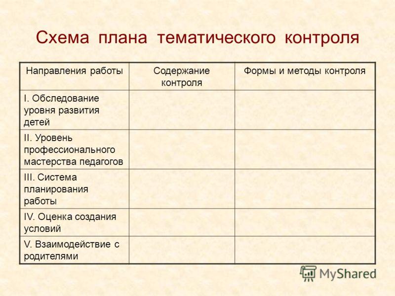 Схема плана тематического