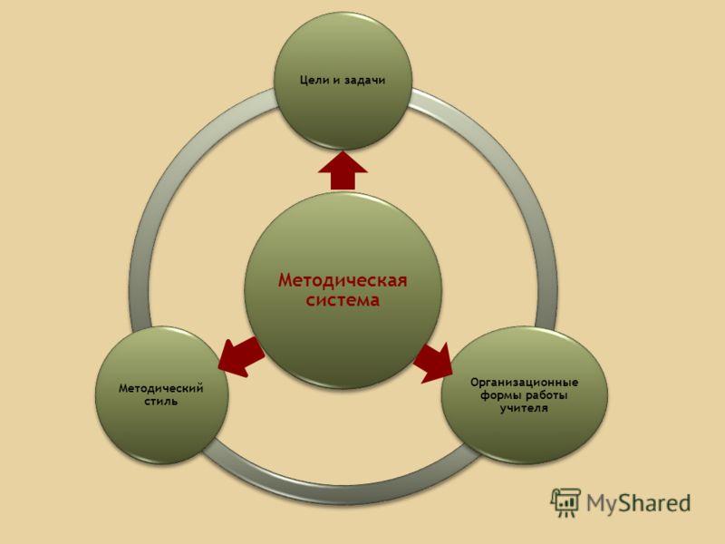 Методическая система Цели и задачи Организационные формы работы учителя Методический стиль