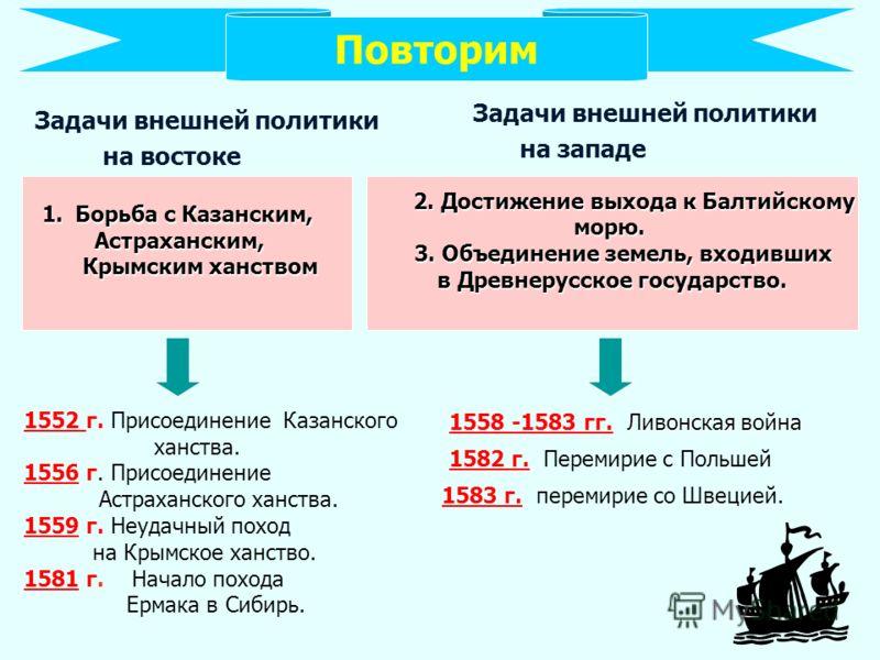 Задачи внешней политики на западе Ливонская война 1558 -1583 гг. Ливонская война Задачи внешней политики на востоке Повторим 2. Достижение выхода к Балтийскому 2. Достижение выхода к Балтийскомуморю. 3. Объединение земель, входивших 3. Объединение зе