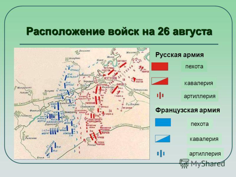 Расположение войск на 26 августа Русская армия пехота Французская армия кавалерия артиллерия пехота кавалерия артиллерия
