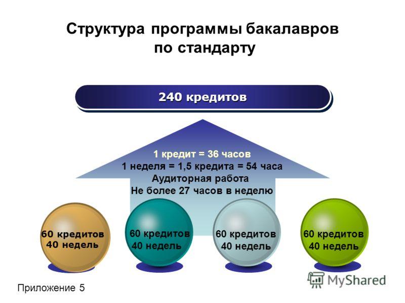 Структура программы бакалавров по стандарту 240 кредитов 1 кредит = 36 часов 1 неделя = 1,5 кредита = 54 часа Аудиторная работа Не более 27 часов в неделю 60 кредитов 40 недель 60 кредитов 40 недель 60 кредитов 40 недель 60 кредитов 40 недель Приложе