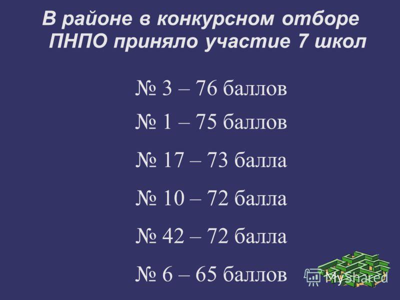 В районе в конкурсном отборе ПНПО приняло участие 7 школ 3 – 76 баллов 1 – 75 баллов 17 – 73 балла 10 – 72 балла 42 – 72 балла 6 – 65 баллов