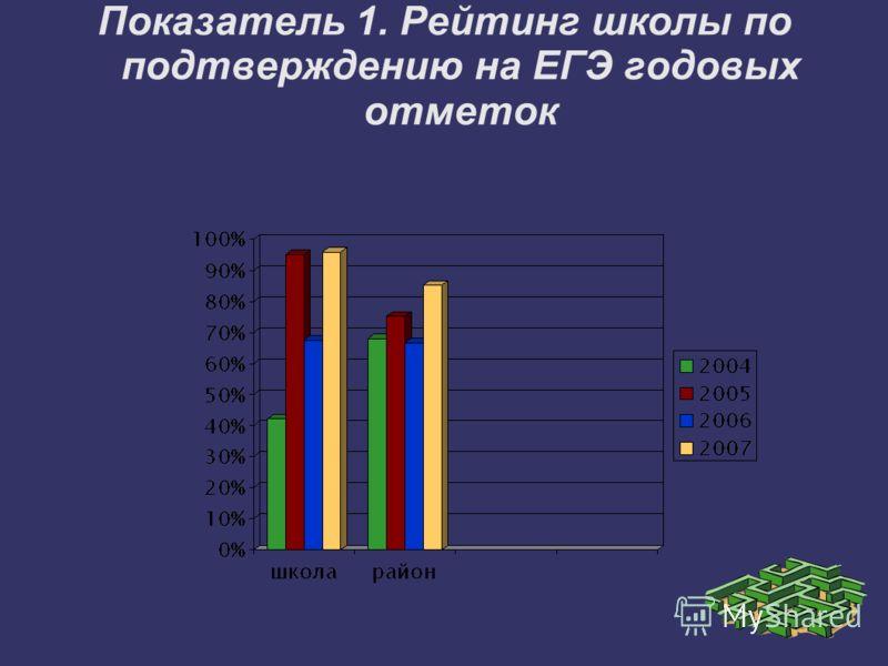 Показатель 1. Рейтинг школы по подтверждению на ЕГЭ годовых отметок