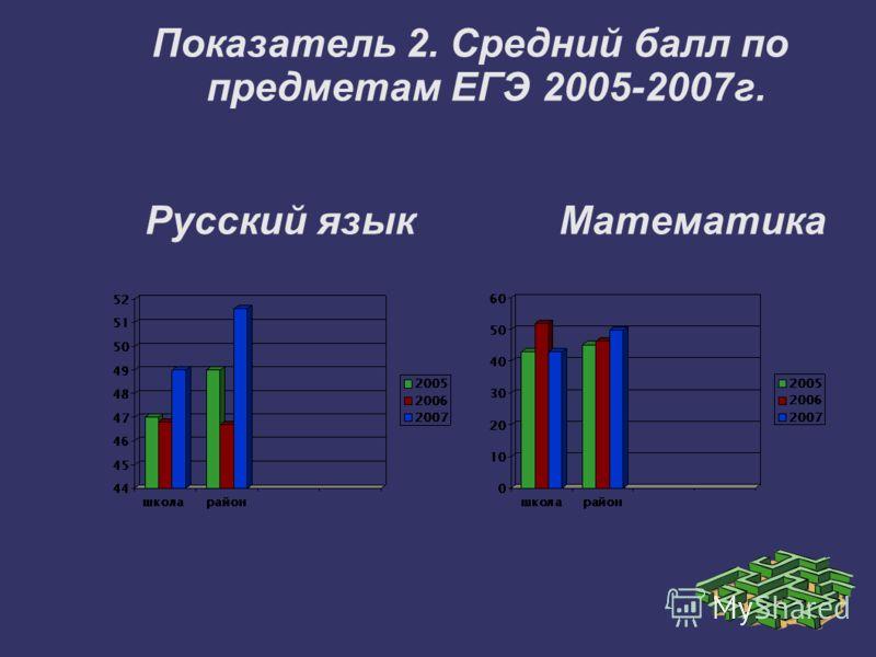 Показатель 2. Средний балл по предметам ЕГЭ 2005-2007г. Русский язык Математика