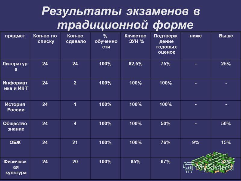 Результаты экзаменов в традиционной форме предметКол-во по списку Кол-во сдавало % обученно сти Качество ЗУН % Подтверж дение годовых оценок нижеВыше Литератур а 24 100%62,5%75%-25% Информат ика и ИКТ 242100% -- История России 241100% -- Общество зна