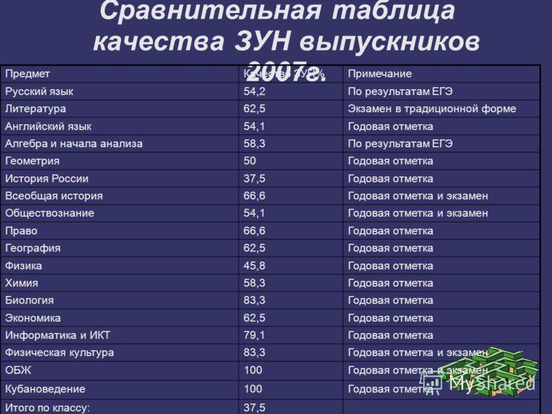 Сравнительная таблица качества ЗУН выпускников 2007г. ПредметКачество ЗУН%Примечание Русский язык54,2По результатам ЕГЭ Литература62,5Экзамен в традиционной форме Английский язык54,1Годовая отметка Алгебра и начала анализа58,3По результатам ЕГЭ Геоме