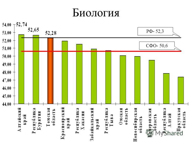 Биология СФО- 50,6 РФ- 52,3
