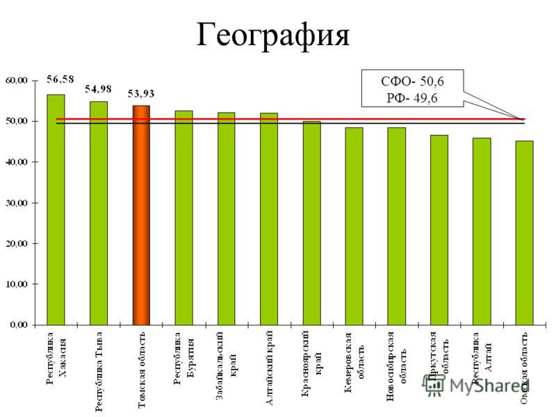 География СФО- 50,6 РФ- 49,6