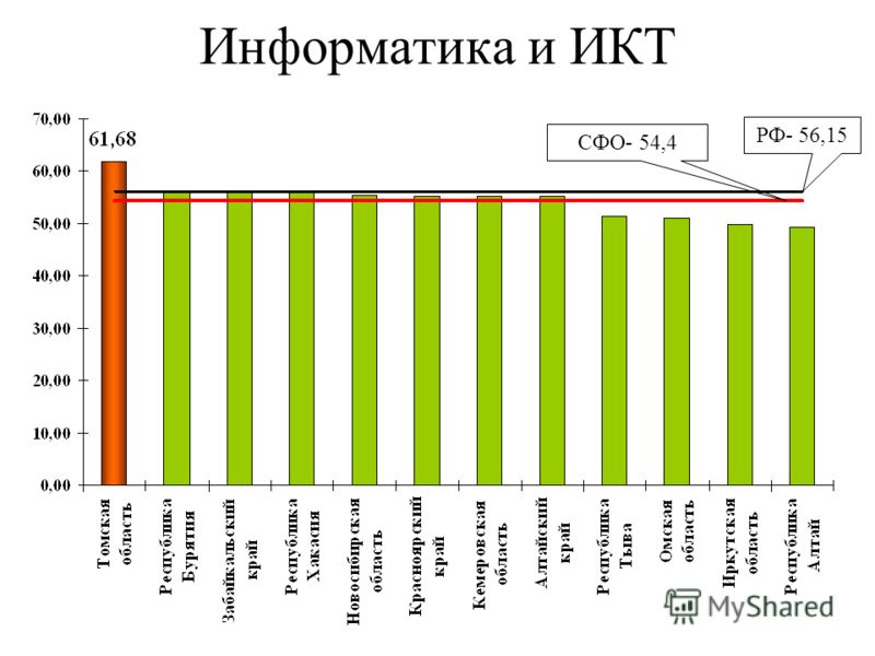Информатика и ИКТ РФ- 56,15 СФО- 54,4
