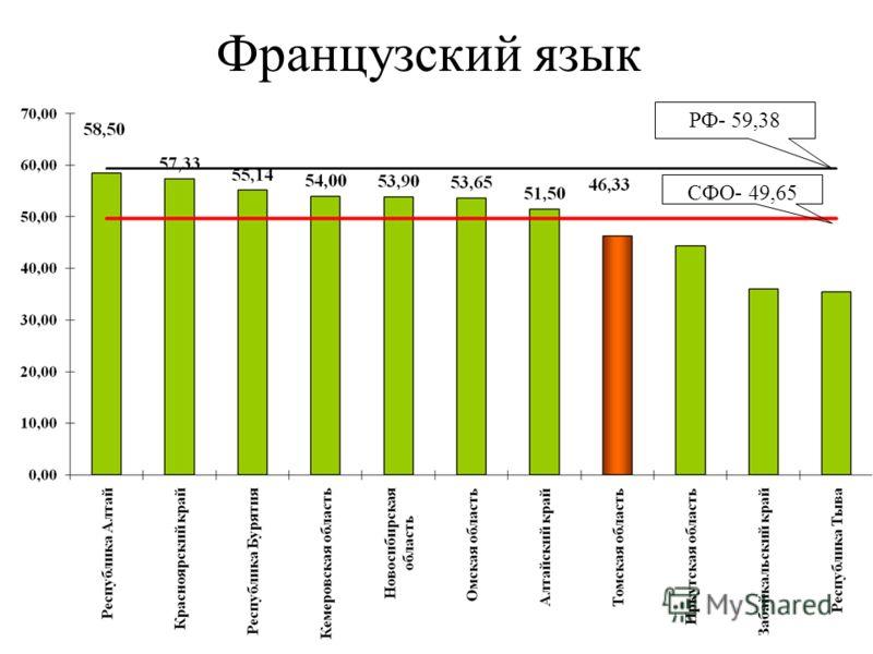 Французский язык РФ- 59,38 СФО- 49,65