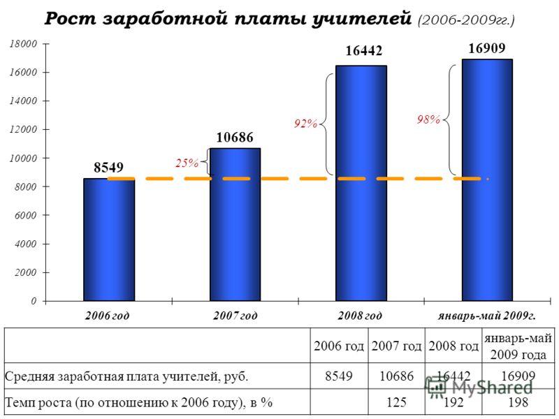 Рост заработной платы учителей (2006-2009гг.) 2006 год2007 год2008 год январь-май 2009 года Средняя заработная плата учителей, руб.8549106861644216909 Темп роста (по отношению к 2006 году), в %125192198 25% 92% 98%
