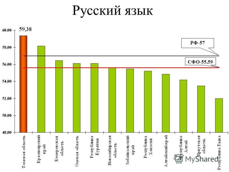 Русский язык РФ-57 СФО-55,59