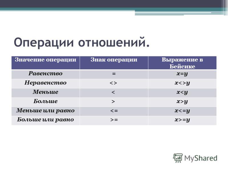 Операции отношений. Значение операцииЗнак операцииВыражение в Бейсике Равенство=x=y Неравенство xy Меньше< x x>y Меньше или равно=y