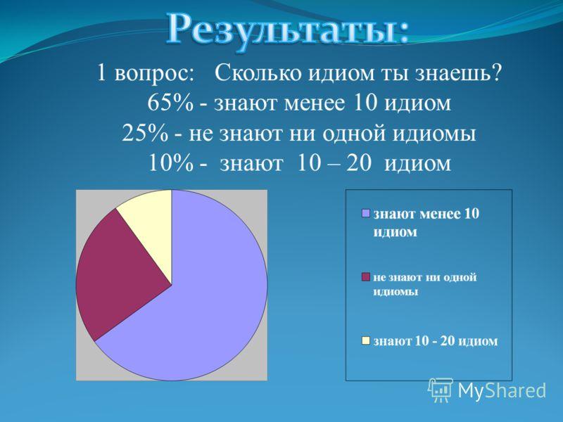 1 вопрос: Сколько идиом ты знаешь? 65% - знают менее 10 идиом 25% - не знают ни одной идиомы 10% - знают 10 – 20 идиом