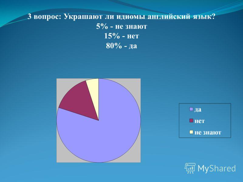 3 вопрос: Украшают ли идиомы английский язык? 5% - не знают 15% - нет 80% - да
