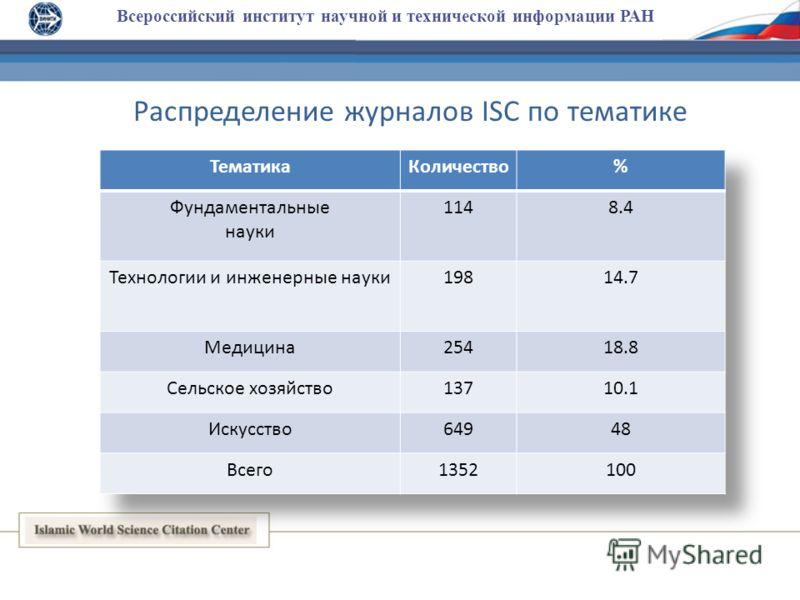 Всероссийский институт научной и технической информации РАН Распределение журналов ISC по тематике