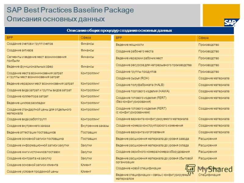 SAP Best Practices Baseline Package Описания основных данных BPPСфера Создание счетов и групп счетовФинансы Создание активовФинансы Сегменты и ведение мест возникновения прибыли Финансы Ведение функциональных сферФинансы Создание места возникновения