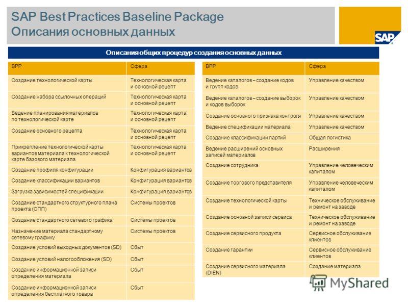 SAP Best Practices Baseline Package Описания основных данных Описания общих процедур создания основных данных BPPСфера Создание технологической картыТехнологическая карта и основной рецепт Создание набора ссылочных операцийТехнологическая карта и осн