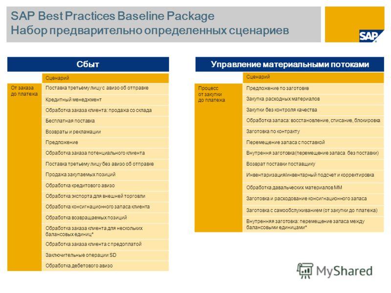 SAP Best Practices Baseline Package Набор предварительно определенных сценариев Сценарий От заказа до платежа Поставка третьему лицу с авизо об отправке Кредитный менеджмент Обработка заказа клиента: продажа со склада Бесплатная поставка Возвраты и р