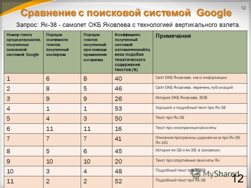 Сравнение с поисковой сиcтемой Google 12 Номер текста среди результатов, полученных поисковой системой Google Порядок значимости текстов, полученный экспертом Порядок текстов полученный при помощи применения алгоритма Коэффициент, полученный системой