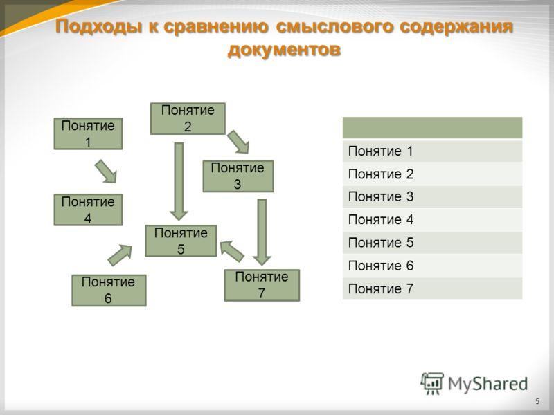 Подходы к сравнению смыслового содержания документов 5 Понятие 1 Понятие 2 Понятие 4 Понятие 3 Понятие 5 Понятие 6 Понятие 7 Понятие 1 Понятие 2 Понятие 3 Понятие 4 Понятие 5 Понятие 6 Понятие 7